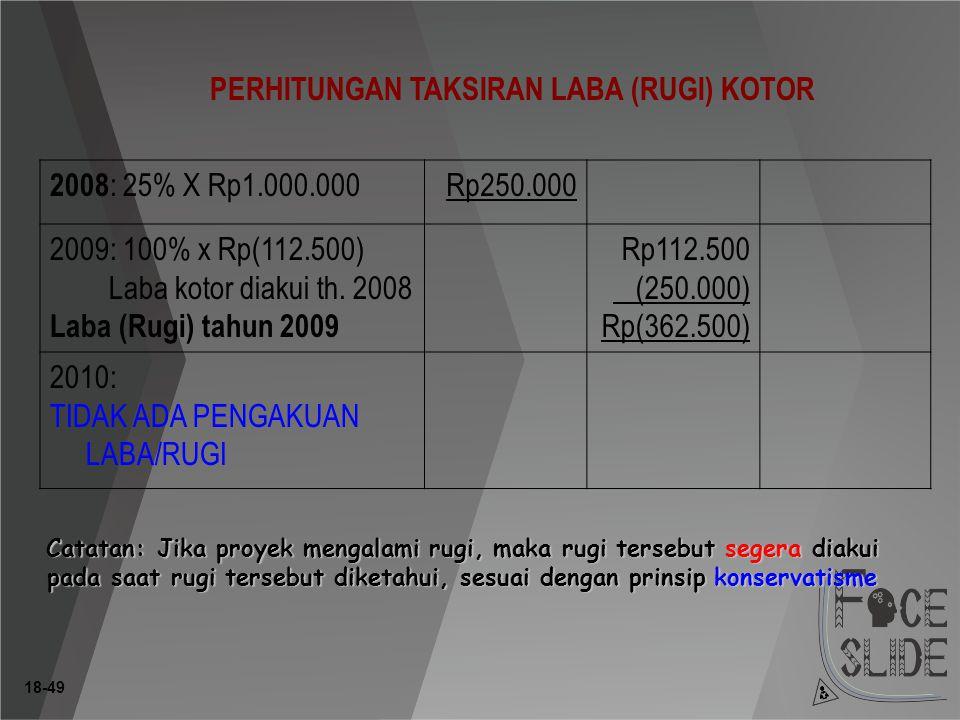 PERHITUNGAN TAKSIRAN LABA (RUGI) KOTOR 2008: 25% X Rp1.000.000