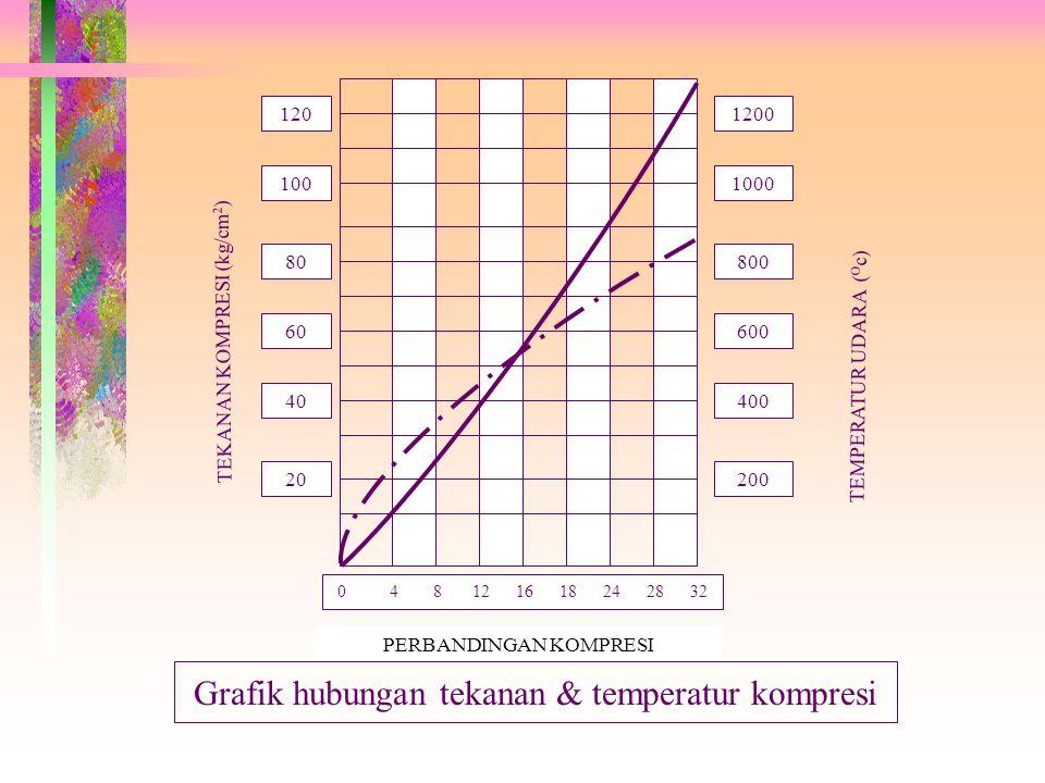 Grafik hubungan tekanan & temperatur kompresi