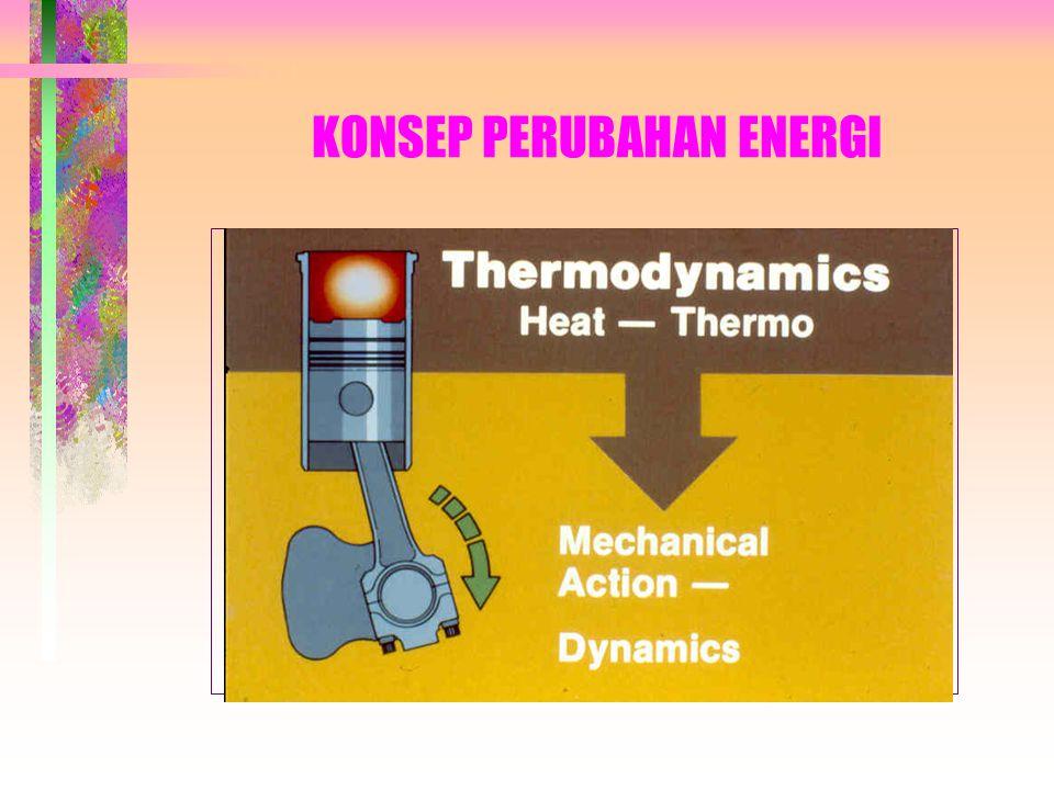 KONSEP PERUBAHAN ENERGI