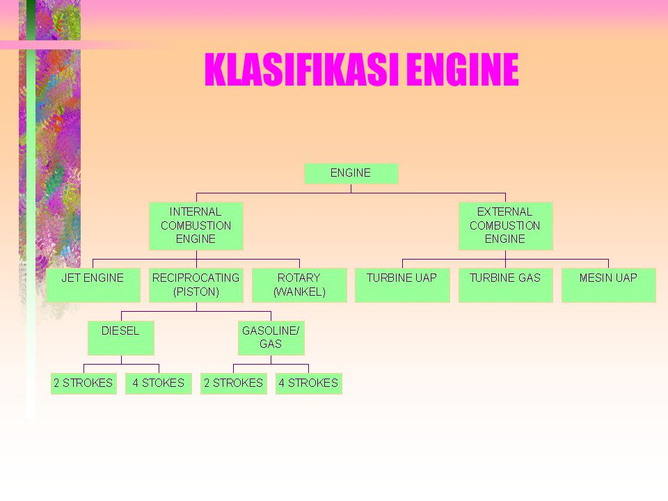 KLASIFIKASI ENGINE