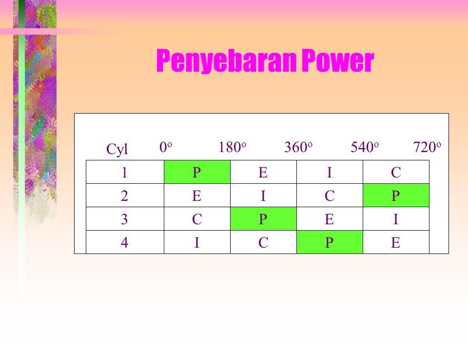 Penyebaran Power 1 3 4 2 P E I C Cyl 0o 360o 540o 720o 180o