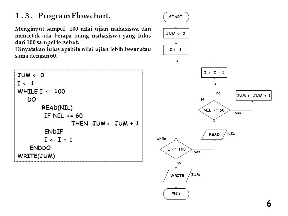 1.3. Program Flowchart. START. JUM ¬ 0. READ. I ¬ 1. I ¬ I + 1. JUM ¬ JUM + 1. NIL >= 60. NIL.