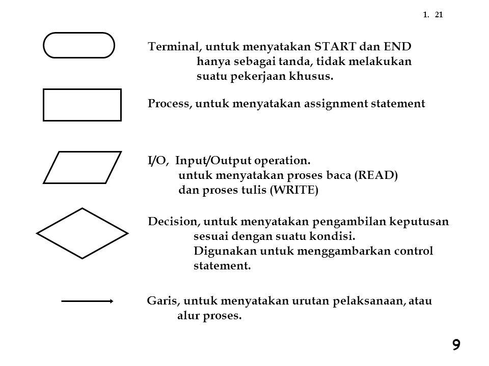 9 Terminal, untuk menyatakan START dan END