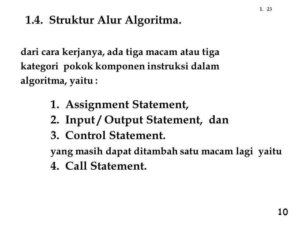 1.4. Struktur Alur Algoritma.