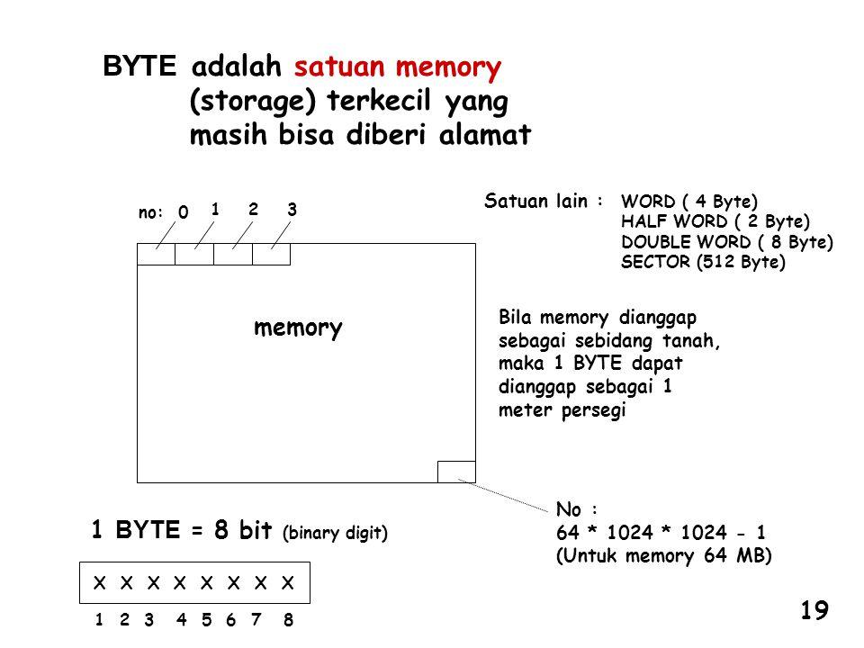 BYTE adalah satuan memory (storage) terkecil yang