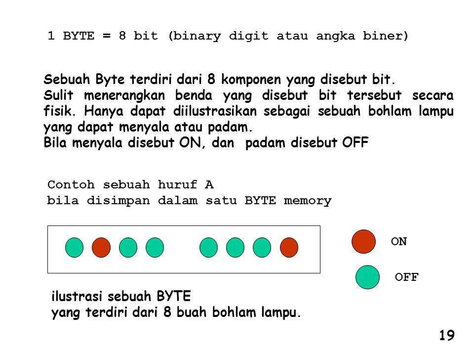 1 BYTE = 8 bit (binary digit atau angka biner)