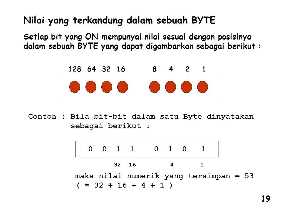 Nilai yang terkandung dalam sebuah BYTE