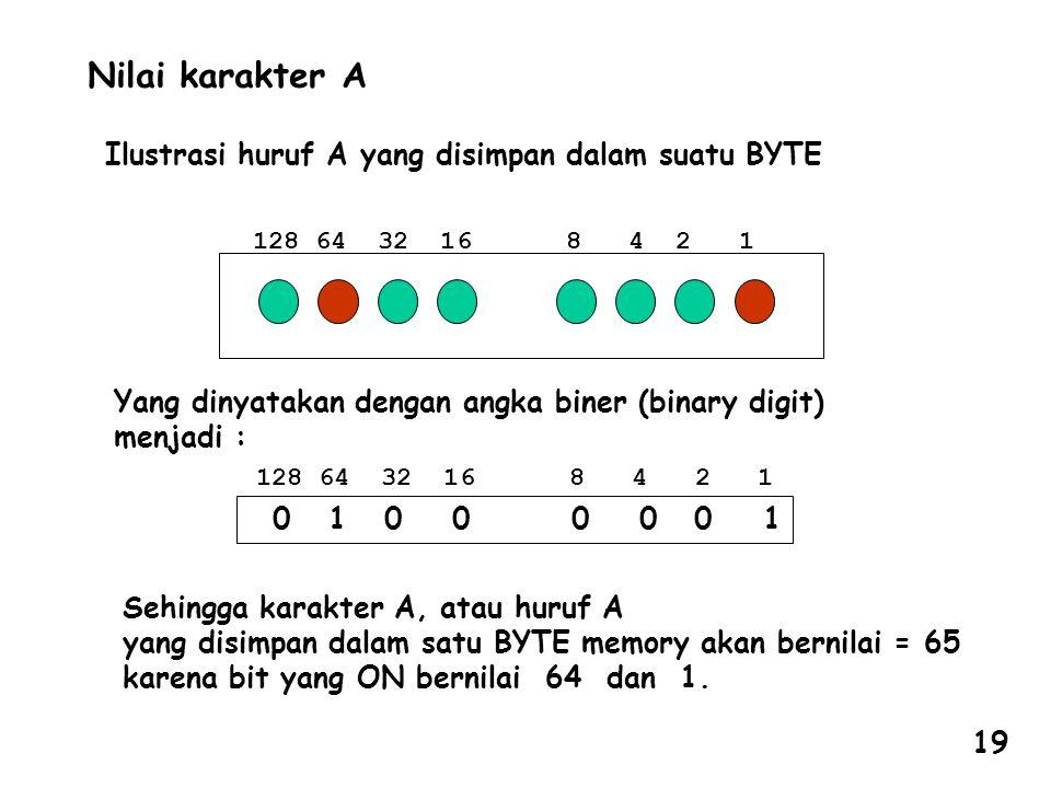 Nilai karakter A Ilustrasi huruf A yang disimpan dalam suatu BYTE