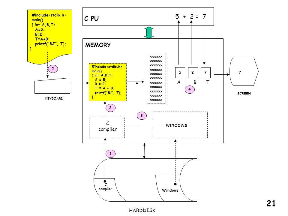 21 5 + 2 = 7 C PU MEMORY windows 7 A B T C compiler HARDDISK