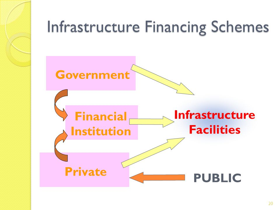 Infrastructure Financing Schemes