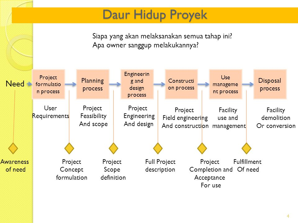 Daur Hidup Proyek Need Siapa yang akan melaksanakan semua tahap ini