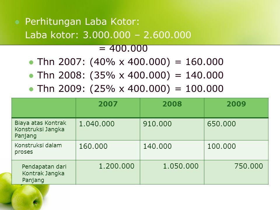 Perhitungan Laba Kotor: Laba kotor: 3.000.000 – 2.600.000 = 400.000