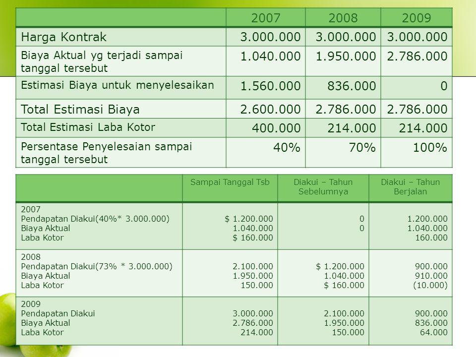 2007 2008. 2009. Harga Kontrak. 3.000.000. Biaya Aktual yg terjadi sampai tanggal tersebut. 1.040.000.