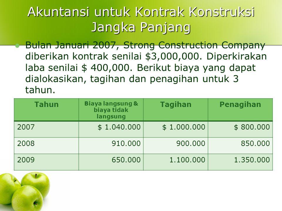Akuntansi untuk Kontrak Konstruksi Jangka Panjang
