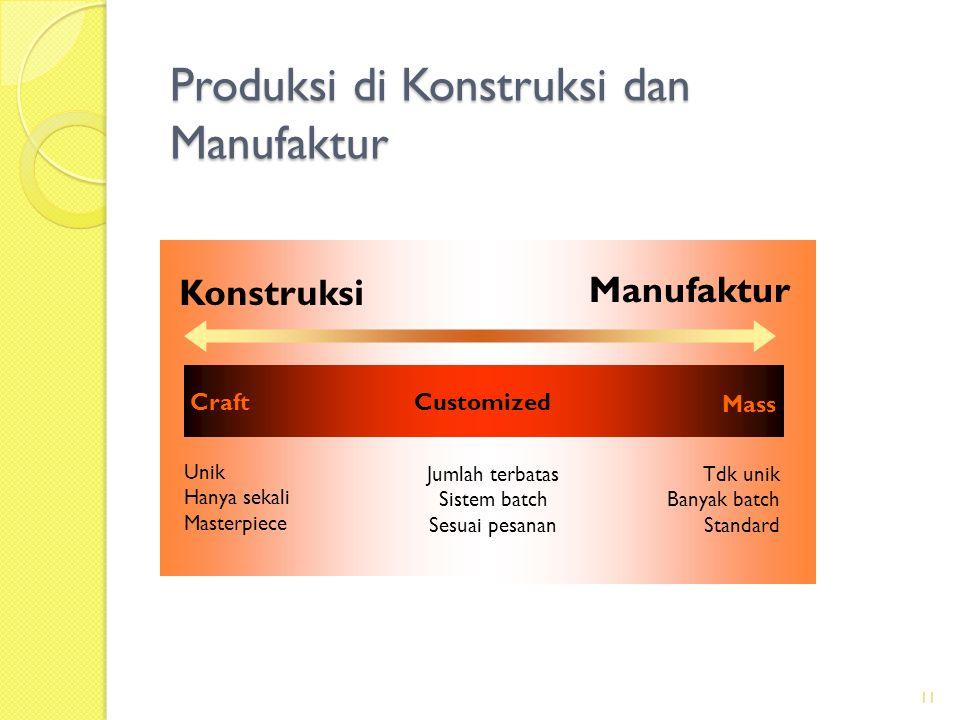 Produksi di Konstruksi dan Manufaktur