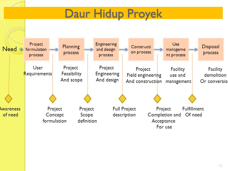 Daur Hidup Proyek Need Planning process Disposal process Awareness