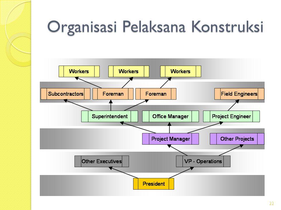 Organisasi Pelaksana Konstruksi