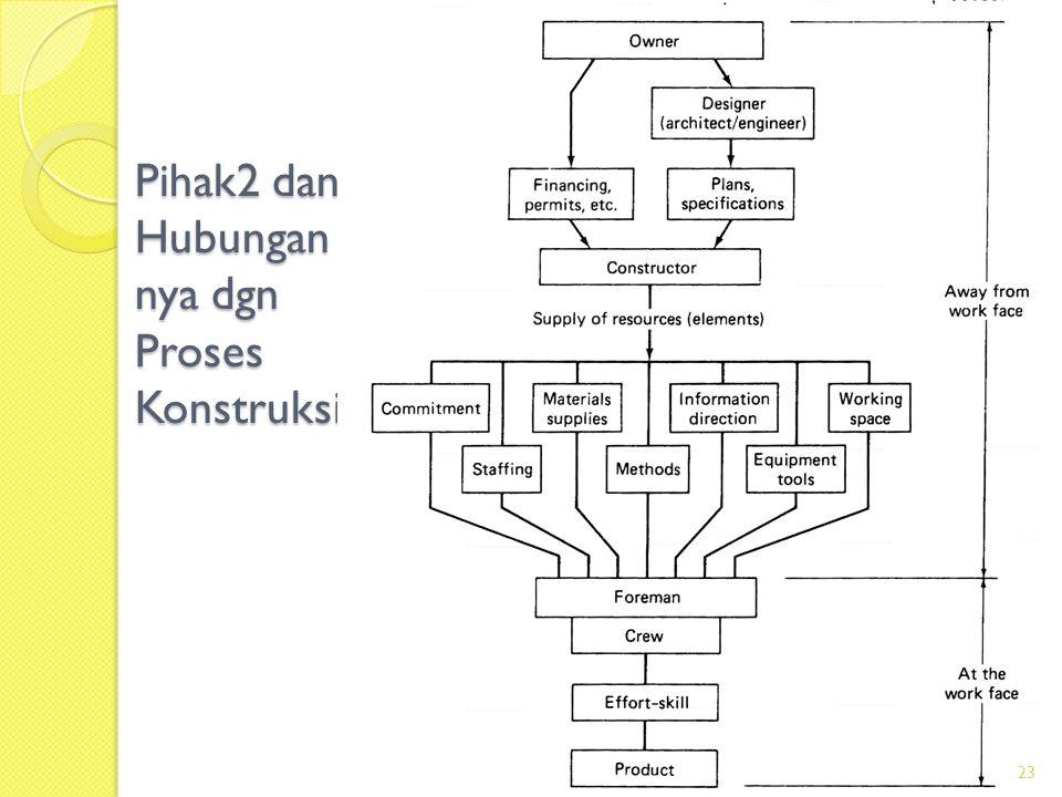 Pihak2 dan Hubungannya dgn Proses Konstruksi