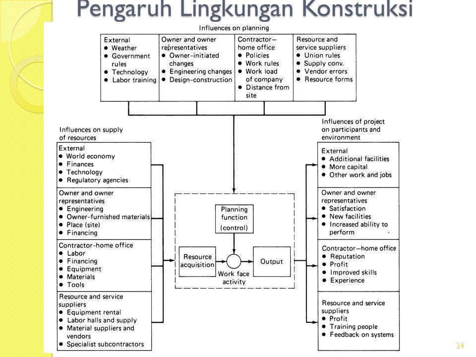 Pengaruh Lingkungan Konstruksi