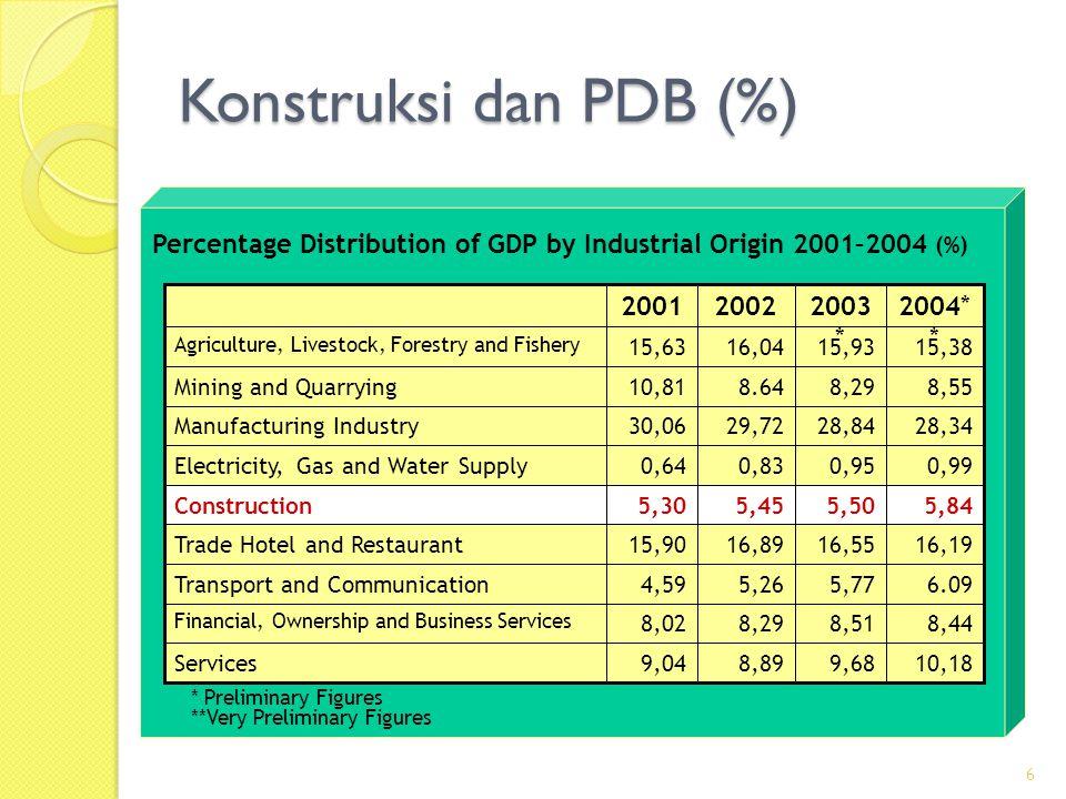 Konstruksi dan PDB (%) 2004** 2003* 2002 2001