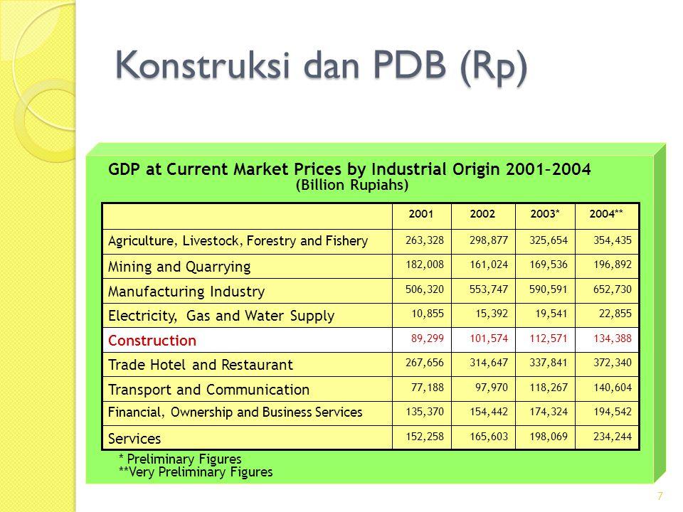 Konstruksi dan PDB (Rp)