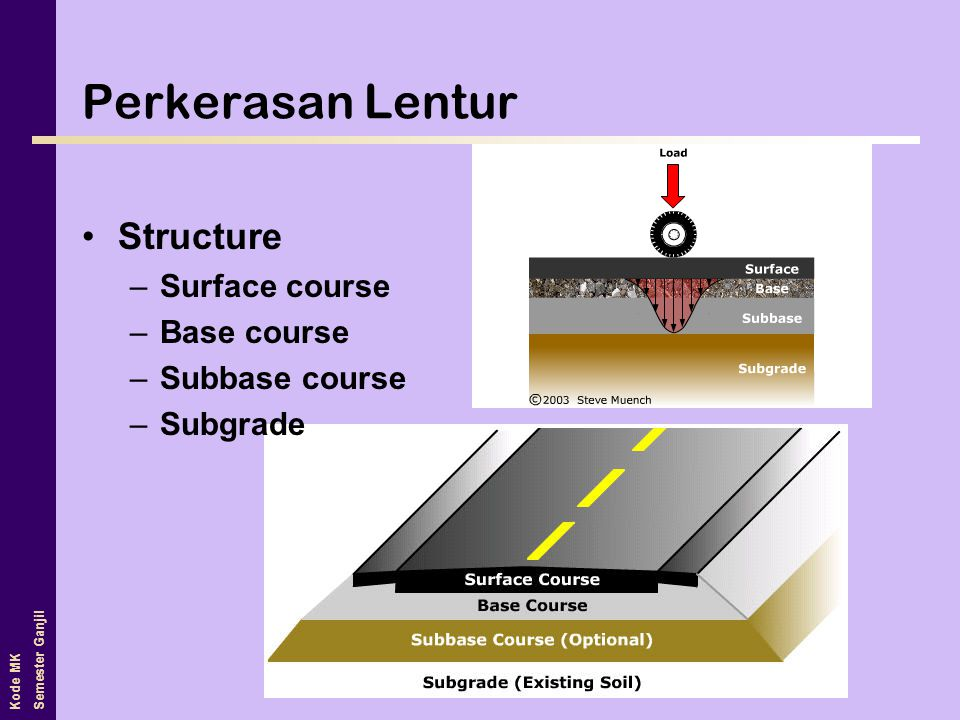 Perkerasan Lentur Structure Surface course Base course Subbase course