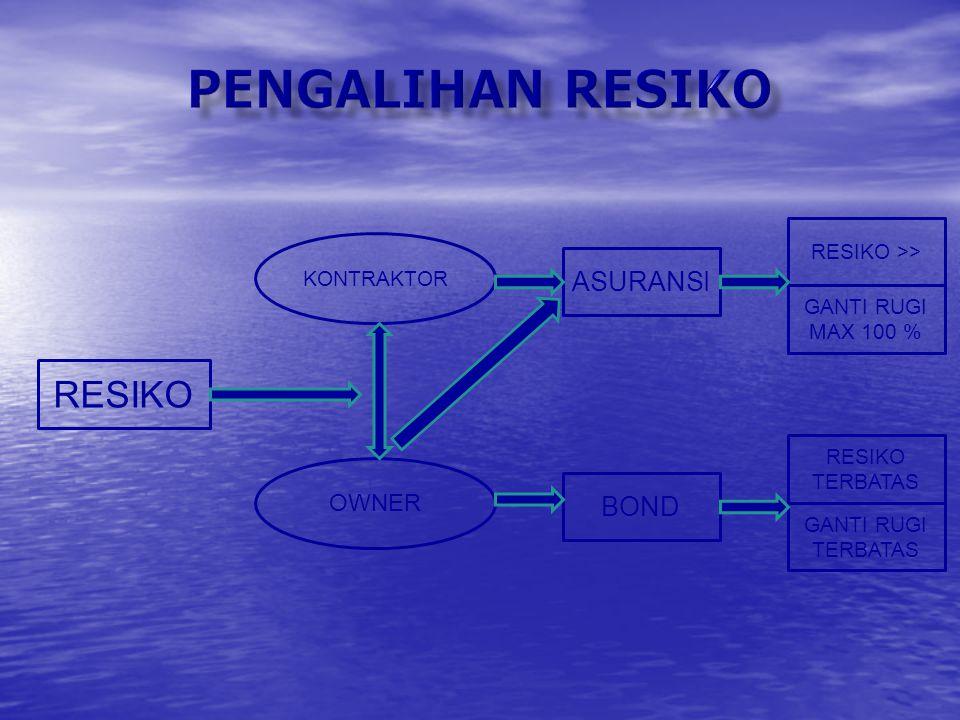 PENGALIHAN RESIKO RESIKO ASURANSI BOND OWNER RESIKO >>