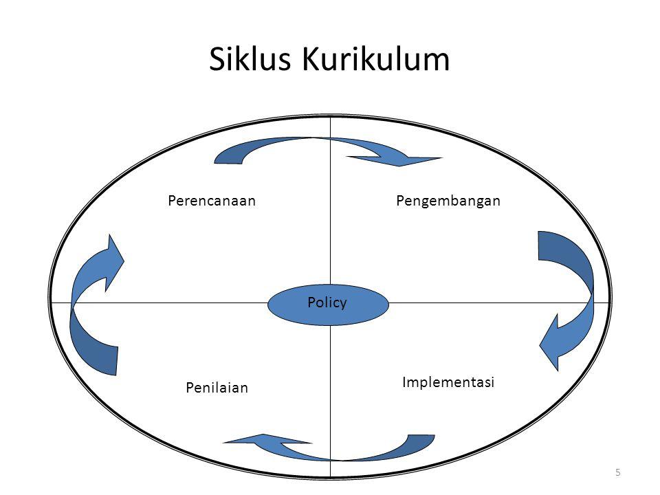 Siklus Kurikulum Perencanaan Pengembangan Policy Implementasi