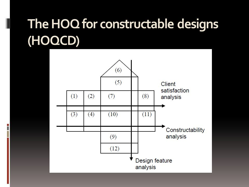 The HOQ for constructable designs (HOQCD)