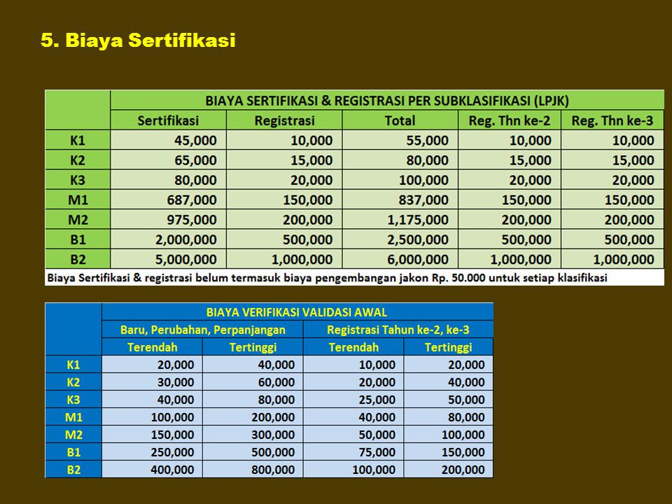 5. Biaya Sertifikasi