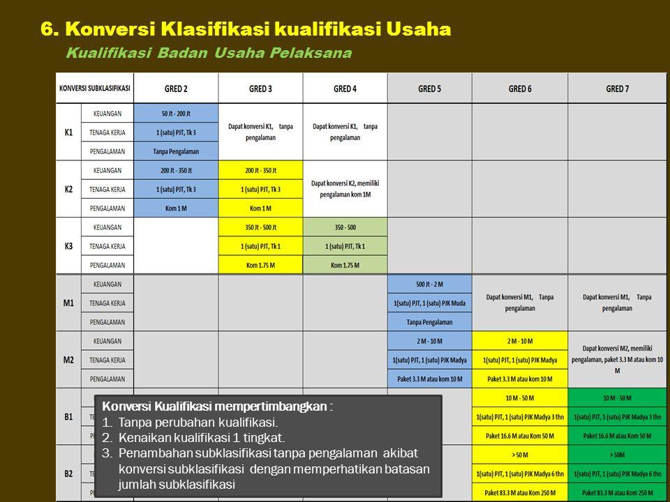 6. Konversi Klasifikasi kualifikasi Usaha Kualifikasi Badan Usaha Pelaksana