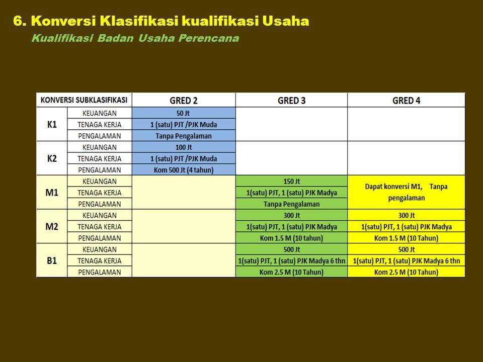 6. Konversi Klasifikasi kualifikasi Usaha Kualifikasi Badan Usaha Perencana