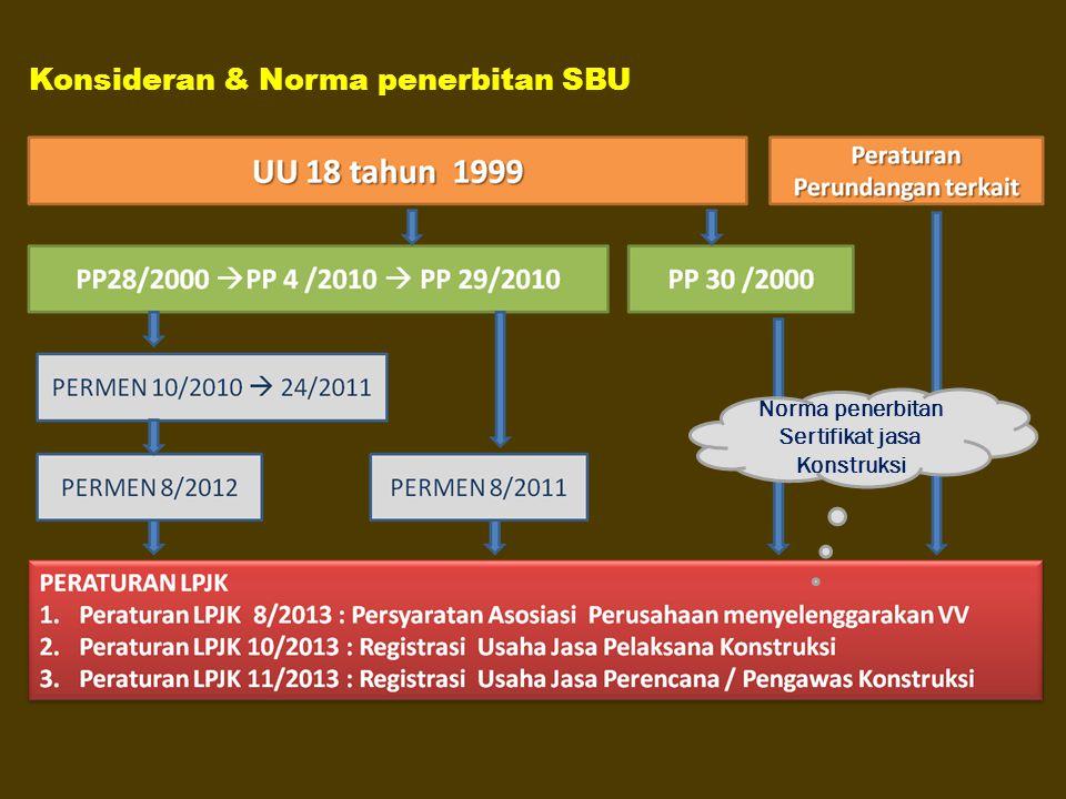 Konsideran & Norma penerbitan SBU