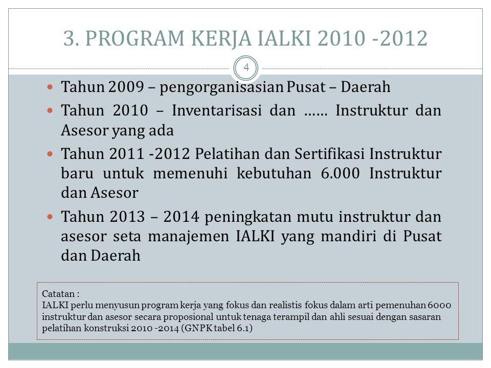 3. PROGRAM KERJA IALKI 2010 -2012 Tahun 2009 – pengorganisasian Pusat – Daerah. Tahun 2010 – Inventarisasi dan …… Instruktur dan Asesor yang ada.