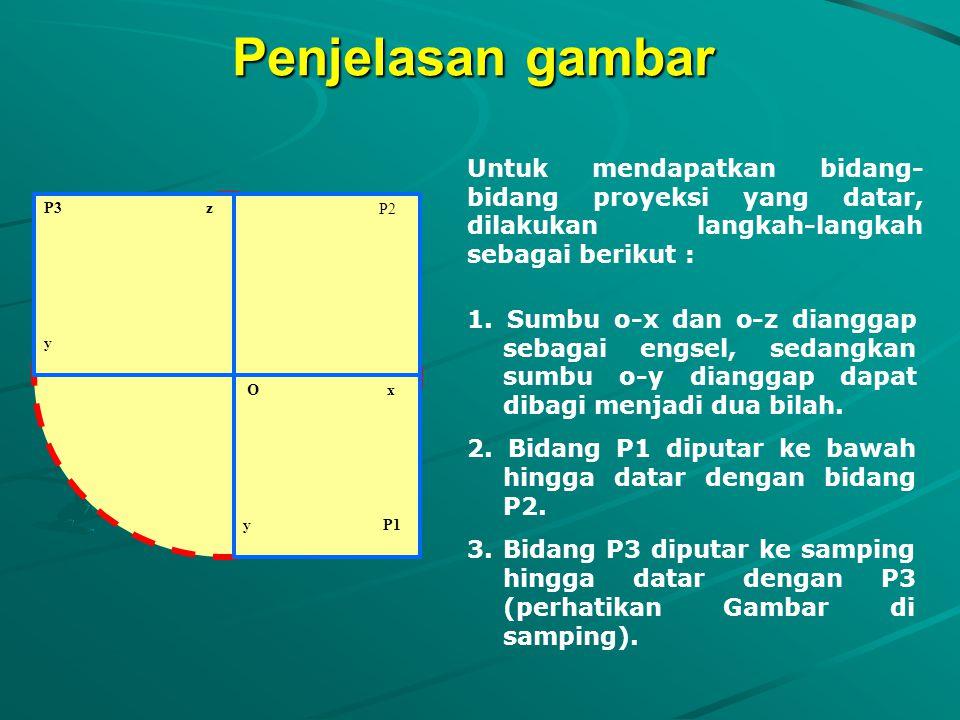 Penjelasan gambar Untuk mendapatkan bidang-bidang proyeksi yang datar, dilakukan langkah-langkah sebagai berikut :