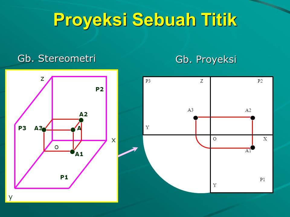 Proyeksi Sebuah Titik Gb. Stereometri Gb. Proyeksi z P3 A3 A A1 P1 x o