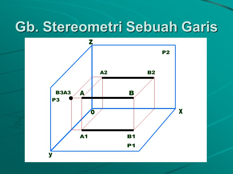 Gb. Stereometri Sebuah Garis
