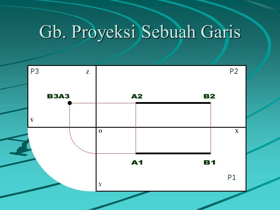 Gb. Proyeksi Sebuah Garis