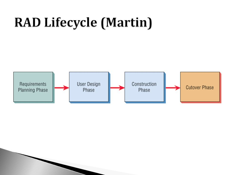 RAD Lifecycle (Martin)
