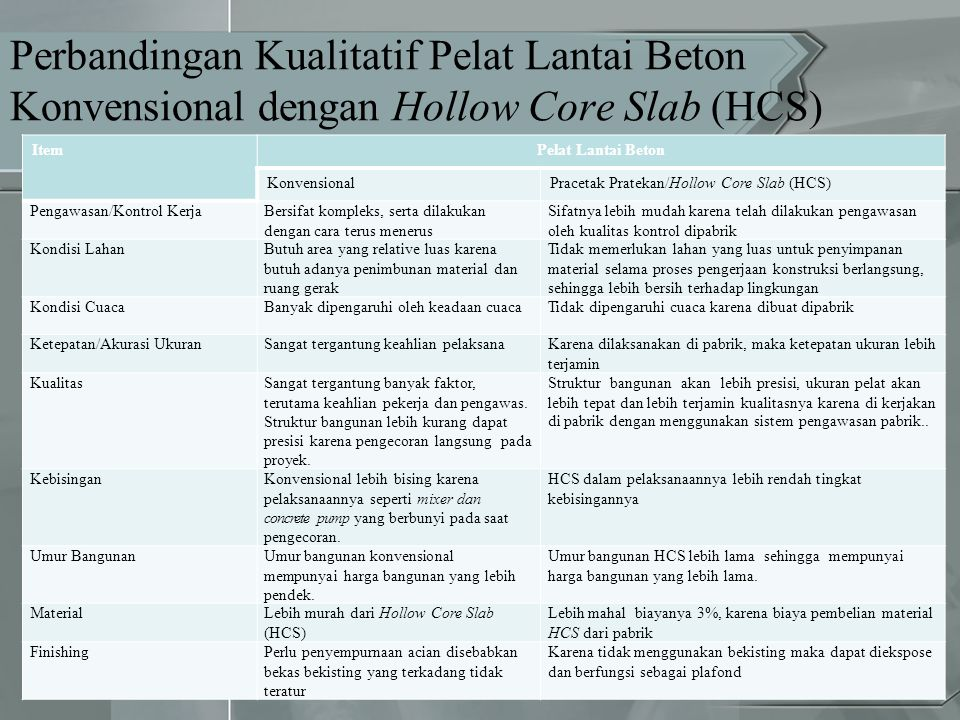 Perbandingan Kualitatif Pelat Lantai Beton Konvensional dengan Hollow Core Slab (HCS)