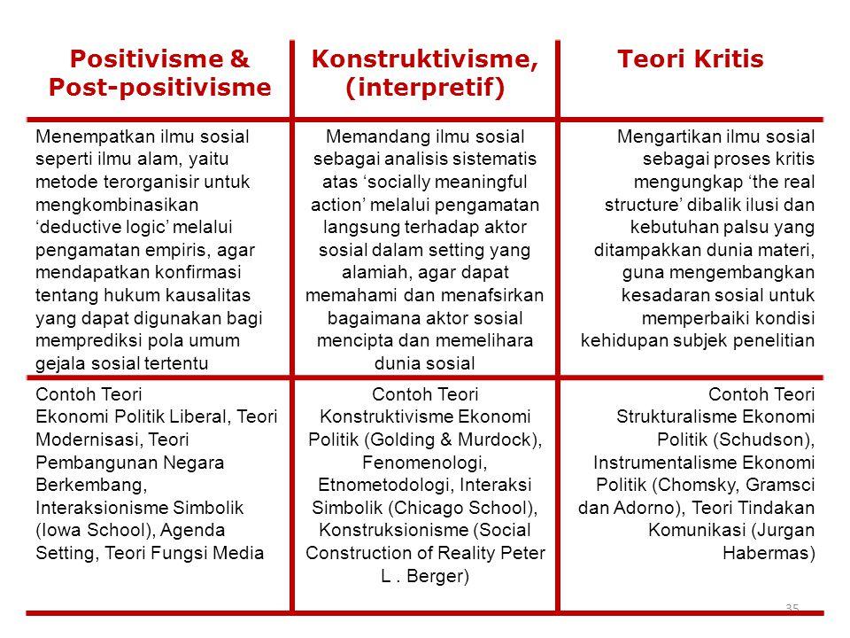 Positivisme & Post-positivisme Konstruktivisme, (interpretif)