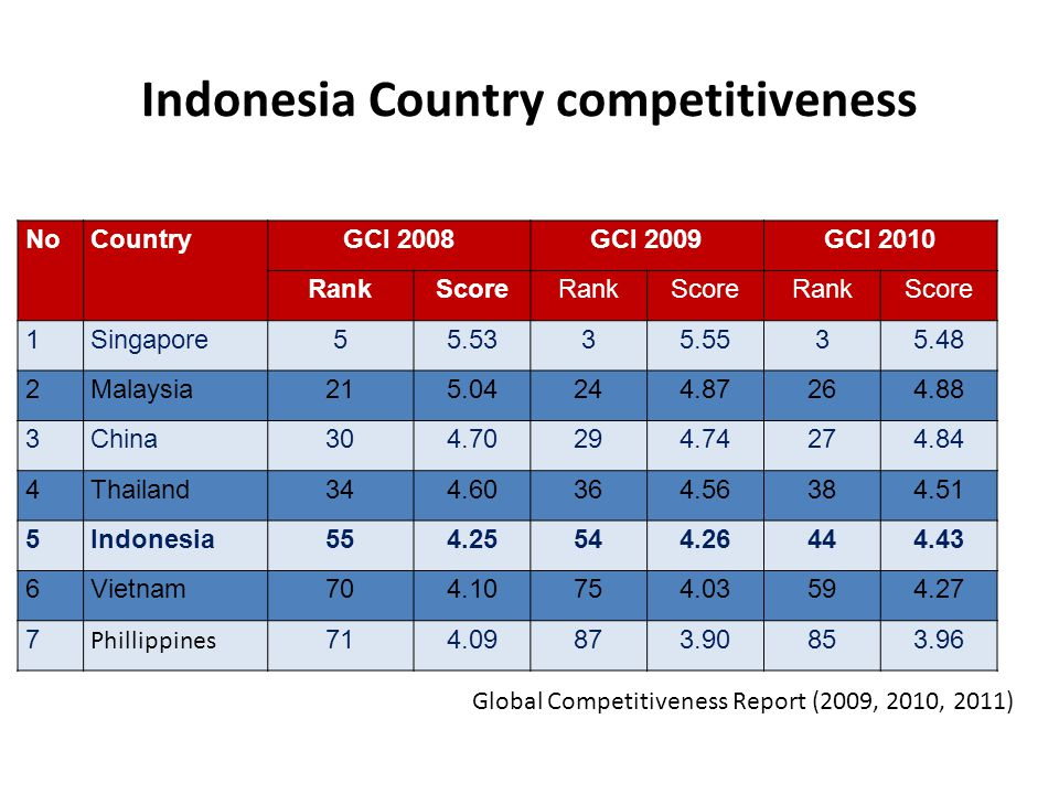 Indonesia Country competitiveness