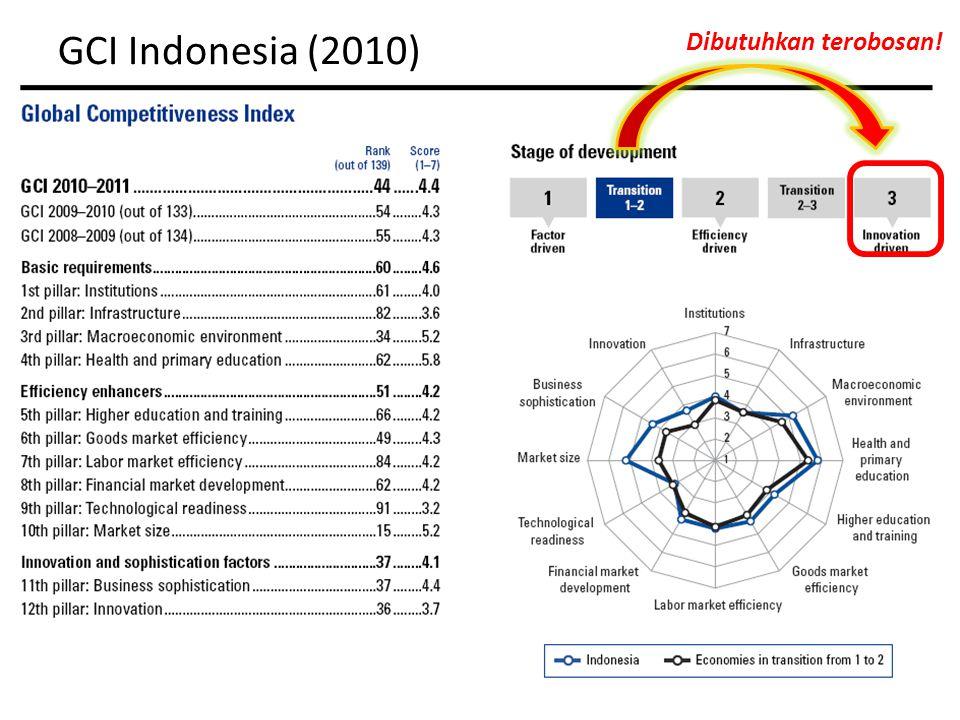 GCI Indonesia (2010) Dibutuhkan terobosan!