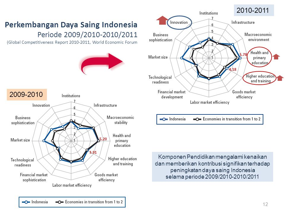 2010-2011 Perkembangan Daya Saing Indonesia Periode 2009/2010-2010/2011 (Global Competitiveness Report 2010-2011, World Economic Forum.