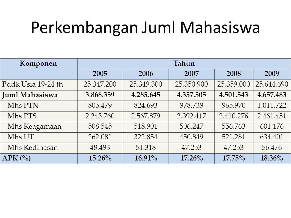 Perkembangan Juml Mahasiswa