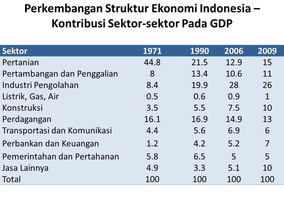 Perkembangan Struktur Ekonomi Indonesia –Kontribusi Sektor-sektor Pada GDP