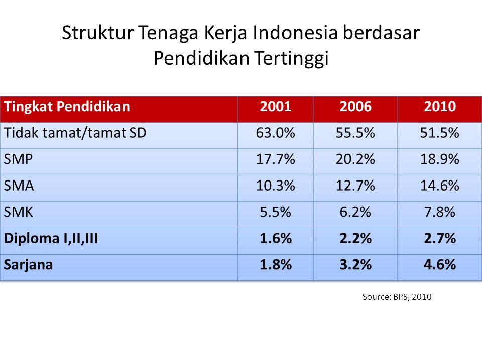 Struktur Tenaga Kerja Indonesia berdasar Pendidikan Tertinggi
