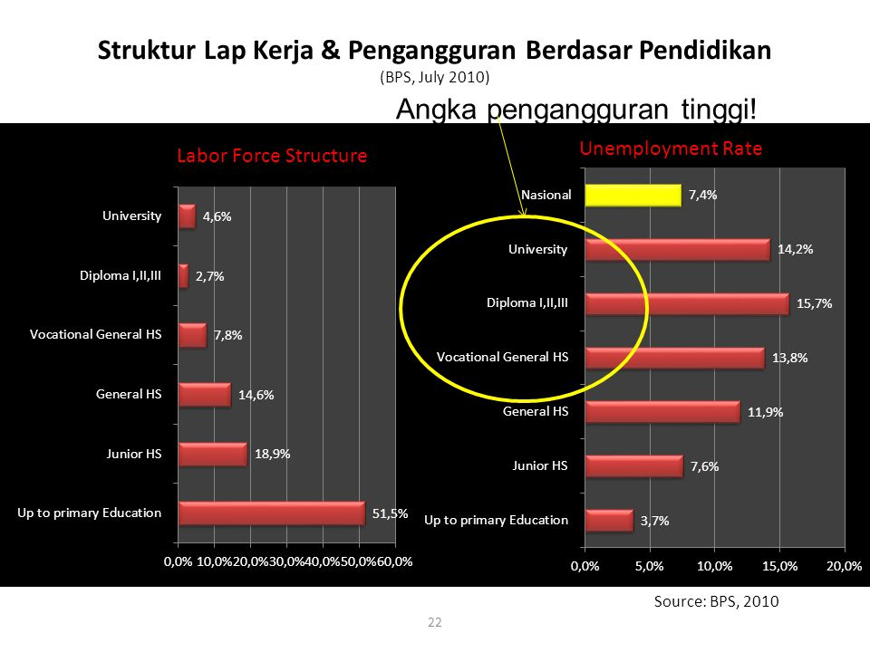 Struktur Lap Kerja & Pengangguran Berdasar Pendidikan (BPS, July 2010)