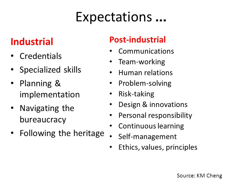 Expectations … Industrial Post-industrial Credentials