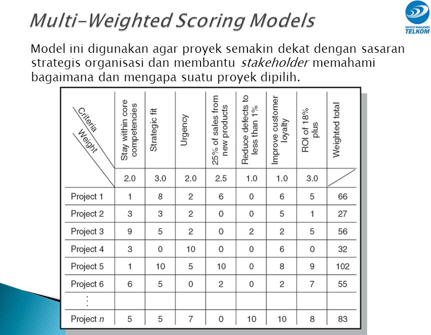 Multi-Weighted Scoring Models